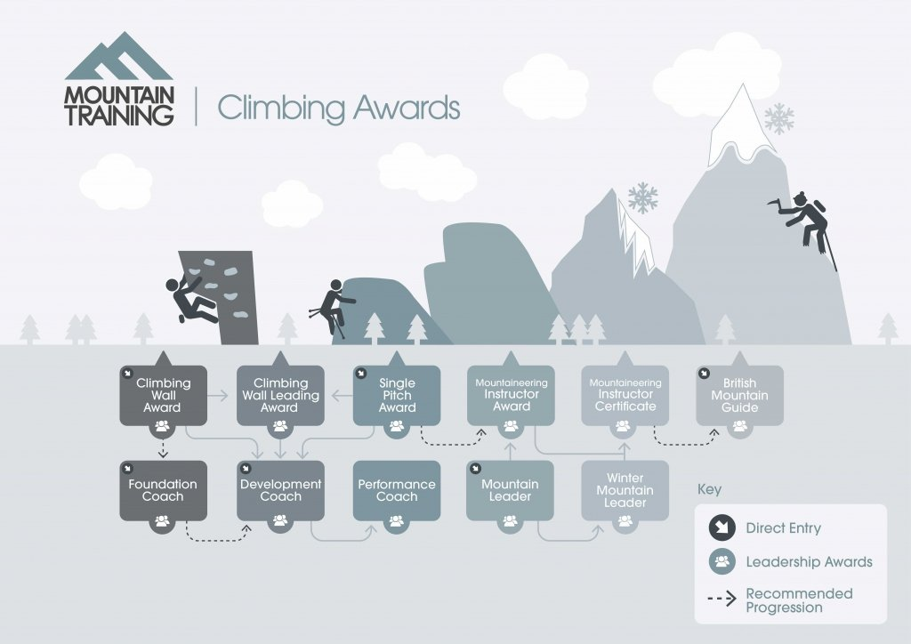 UK climbing awards pathway