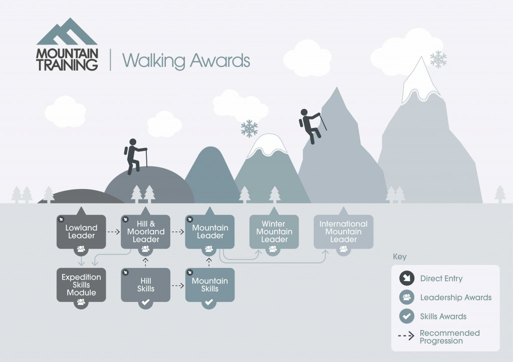 UK hill walking awards pathway